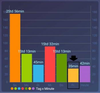 Screenshot Balkendiagramm Smartphonenutzung
